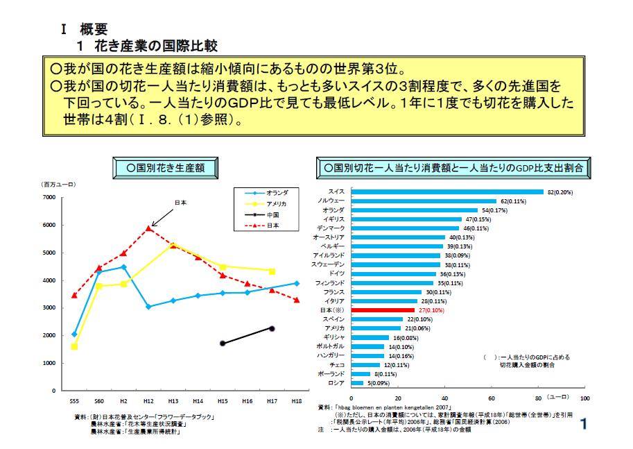 花き消費量 国際比較